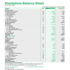 Balance Sheet Dabur India