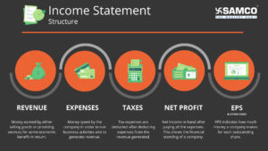 Income Statement Stucture