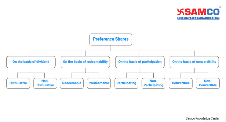 What are Preference Shares