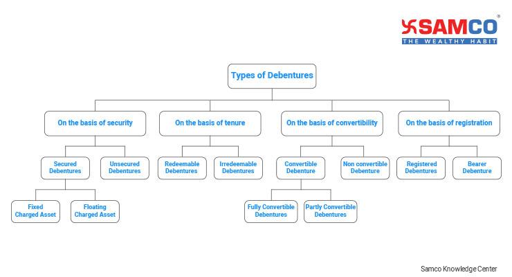 what are debentures