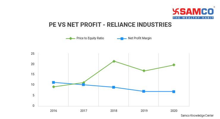 Sensex Ratio_Earnings Growth