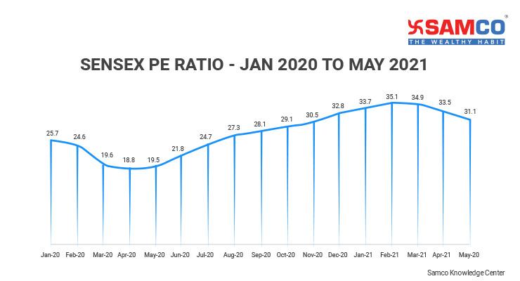 Sensex PE Ratio_2020-21