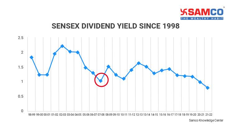 Sensex PE Ratio_Dividend Yield of Sensex