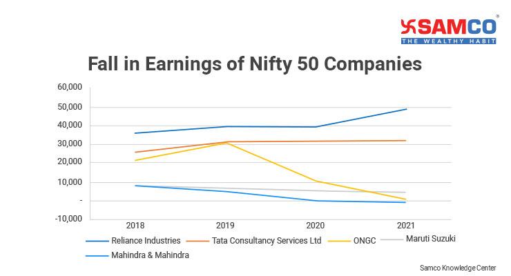 Nifty 50 PE Ratio Fall in Earnings
