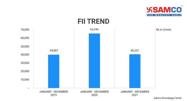 Nifty 50 PE Ratio FII Inflows