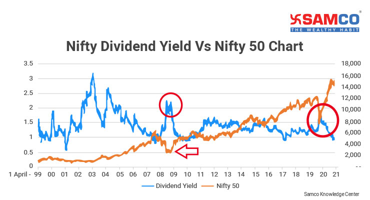 Nifty 50 PE Ratio and Dividend Yield