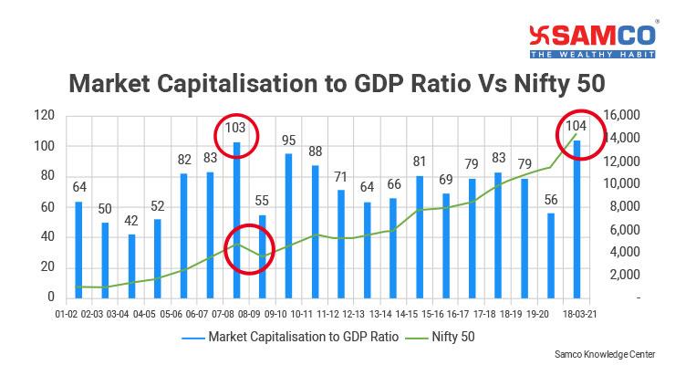 Nifty 50 Pe Ratio Market Capitalisation to GDP Ratio