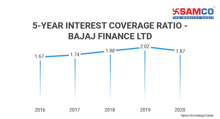 Interest Coverage Ratio_5 Year Trend of Bajaj Finance Ltd