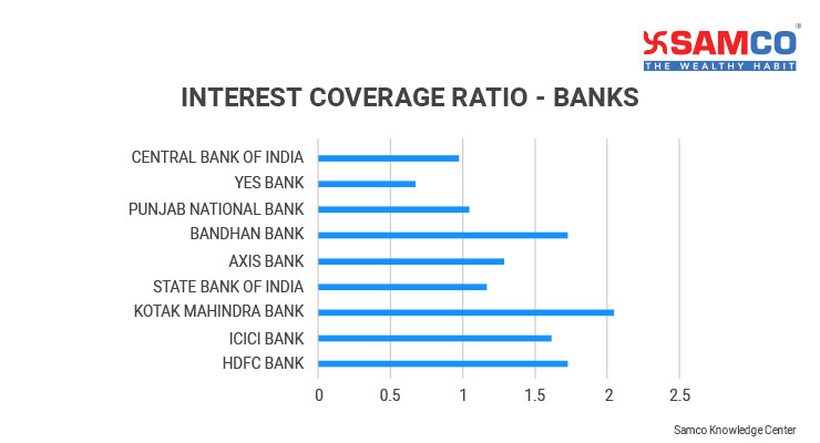 Interest Coverage Ratio_Top Banks in India
