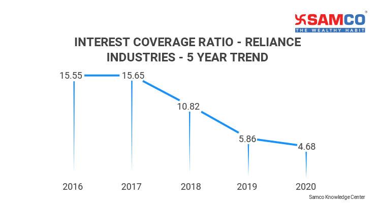 Interest Coverage Ratio_Reliance Industries