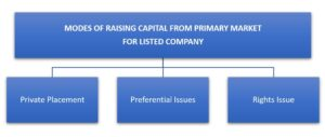 MODES OF RAISING CAPITAL FROM PRIMARY MARKET FOR LISTED COMPANY
