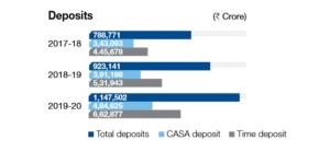 HDFC Bank Deposits