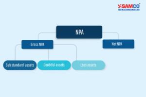 Gross NPA and Net NPA