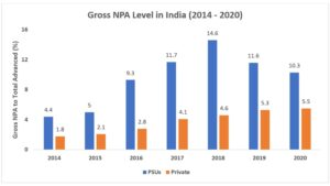 Public Sector Bank NPA