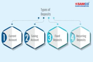 Types of Bank Deposits