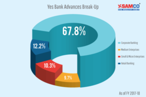 Yes Bank Loans